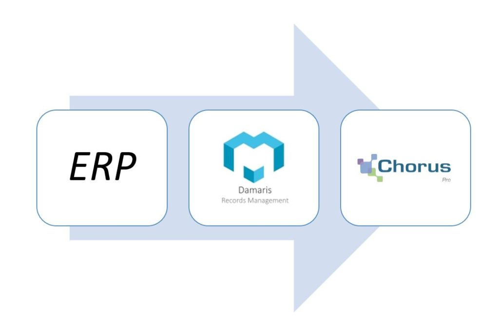 Processus depot chorus pro