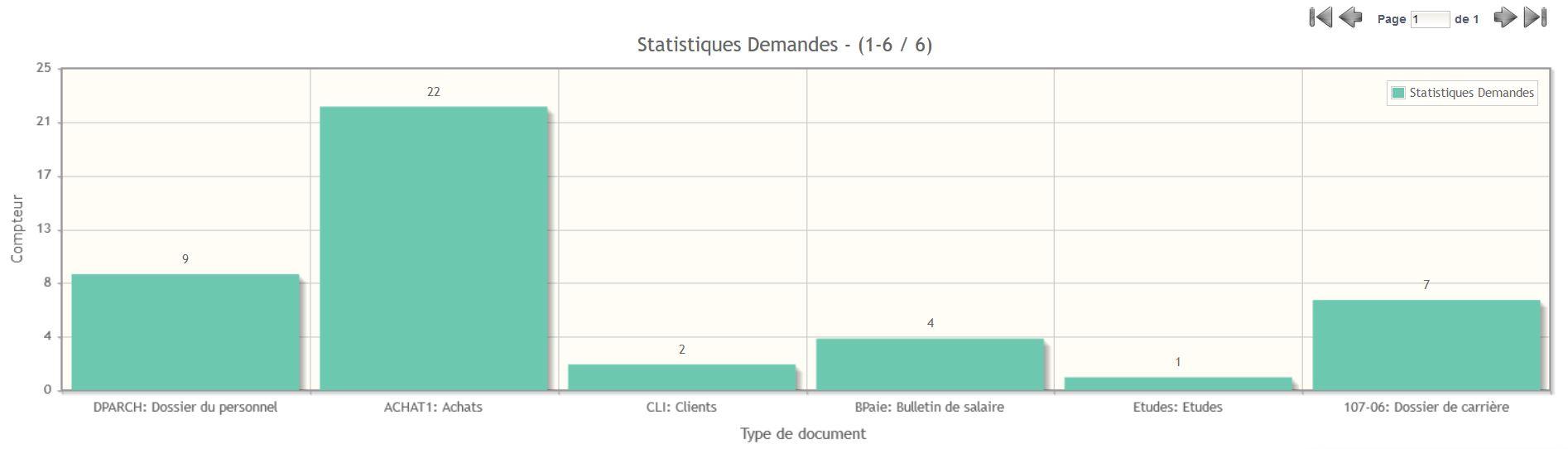 Damaris RM Statistiques Graphiques