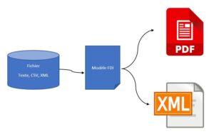 Générateur PDF à partir des données