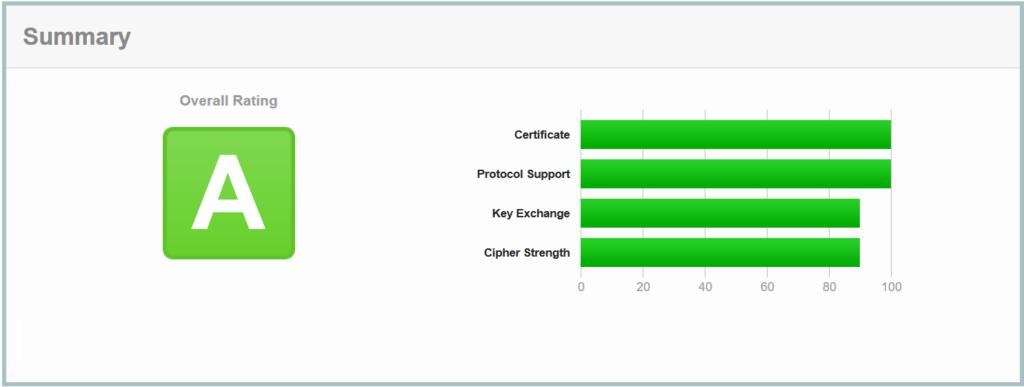 SSL Labs Classement A